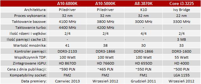 Test AMD A10-6800K Richland - Procesor stworzony do grania? | PurePC.pl