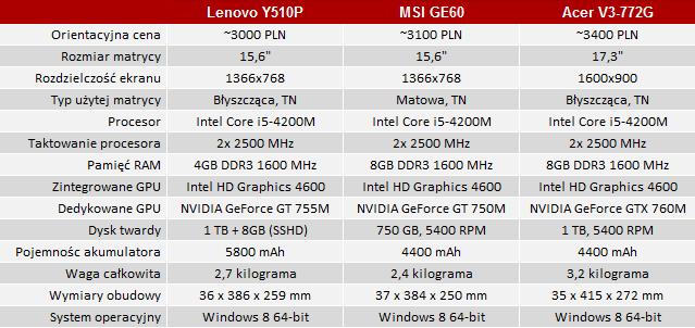 Test Lenovo Y510p Dobry Notebook Dla Gracza Za 3000 Złotych Purepc Pl