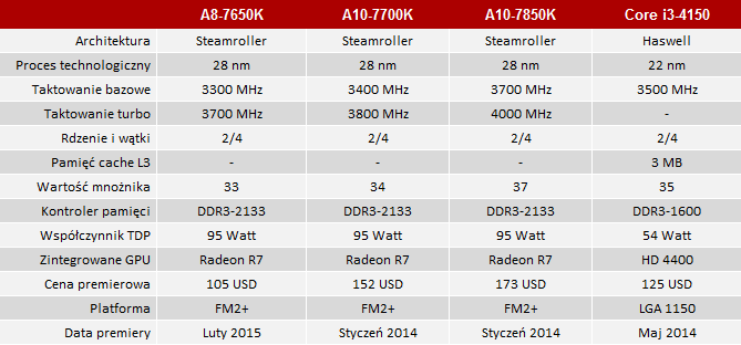 amd apu a8-7650k test
