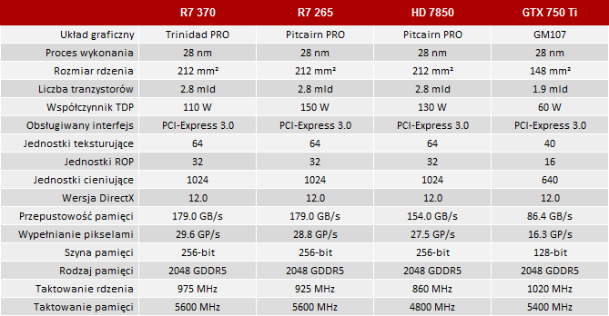 radeon r7 370 vs geforce gtx 750 ti