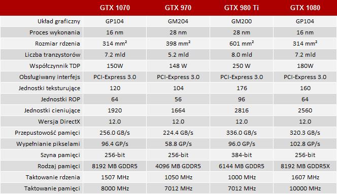 GeForce GTX 1070 trafia do sklepów. Ceny niestety dość wysok [1]