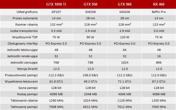 Inno3D GeForce GTX 1050 Ti TwinX2 - Mały Pascal, ale wariat [1]