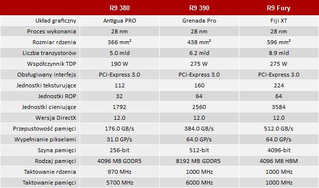 Test Sapphire R9 380, R9 390 i R9 Fury Nitro  Radeony