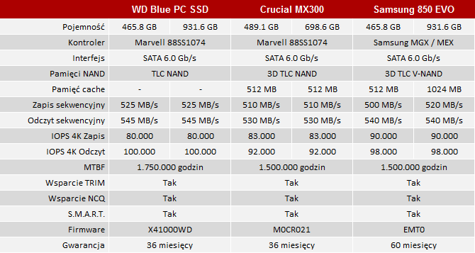 test dysku ssd wd blue 1 tb
