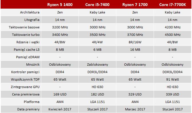 Test procesora AMD Ryzen 5 1400 - Konkurent Intel Core i5