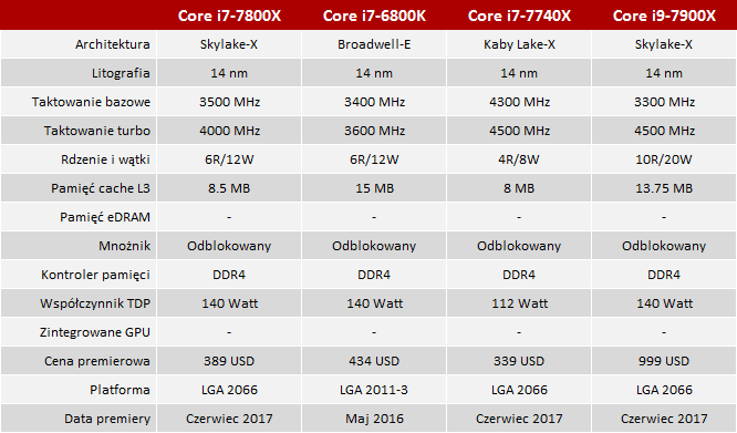 test procesora intel core i7-7800x vs Core i7-6800k [3]