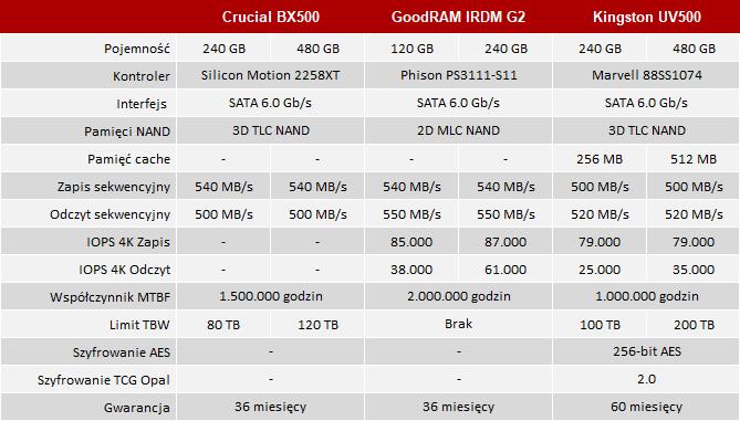 Bx500 Vs Mx500