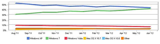 Windows 7 zainstalowany na ponad połowie stanowisk na świecie