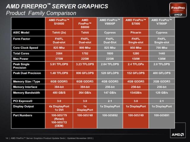 AMD FIREPRO S10000 DRIVERS PC