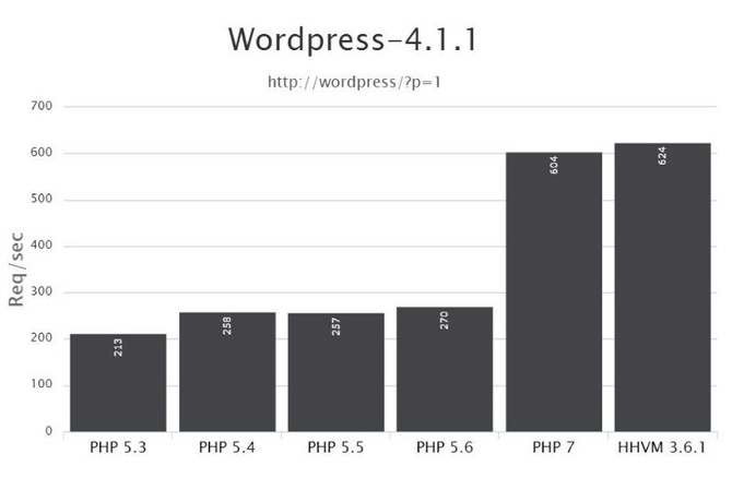 PHP Benchmark #1