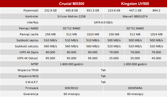Test dysku SSD Kingston UV500 vs ADATA SU800 i Crucial MX500 [1]