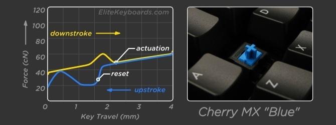 Test Gigabyte FORCE K85 - Tak tanio za mechanika z RGB [11]