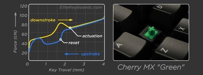 Test Gigabyte FORCE K85 - Tak tanio za mechanika z RGB [14]