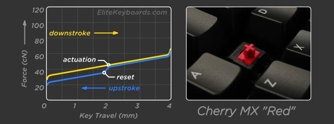 Test Gigabyte FORCE K85 - Tak tanio za mechanika z RGB [15]