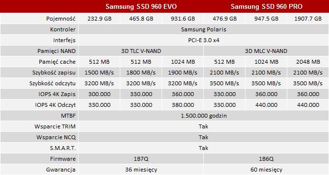 Test Samsung SSD 960 EVO - Tańsza wersja Samsung SSD 960 PRO [4]