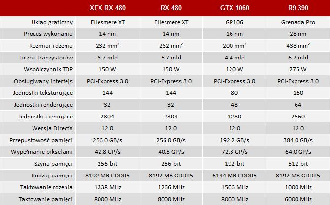 XFX Radeon RX 480 GTR Black Edition - Test karty graficznej [5]