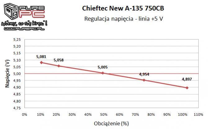 Test zasilacza Chieftec New A-135 APS-750CB -Niemiecki mocar [11]