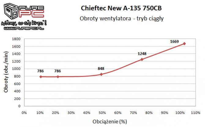 Test zasilacza Chieftec New A-135 APS-750CB -Niemiecki mocar [15]