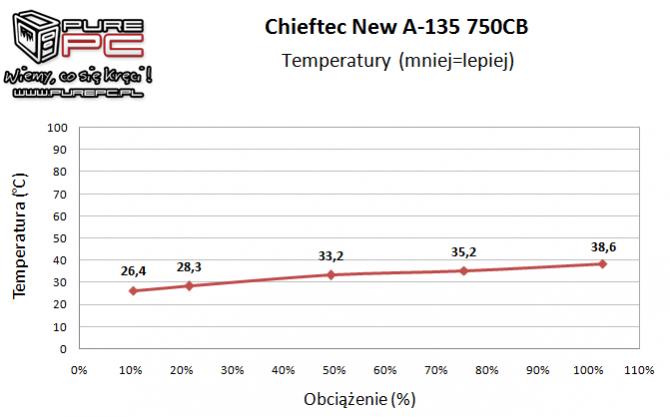 Test zasilacza Chieftec New A-135 APS-750CB -Niemiecki mocar [16]