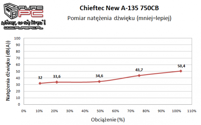 Test zasilacza Chieftec New A-135 APS-750CB -Niemiecki mocar [17]