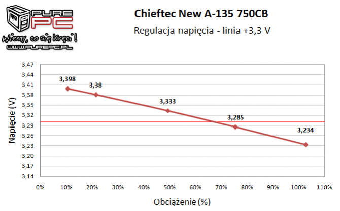 Test zasilacza Chieftec New A-135 APS-750CB -Niemiecki mocar [20]
