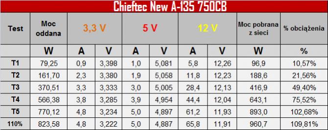 Test zasilacza Chieftec New A-135 APS-750CB -Niemiecki mocar [6]