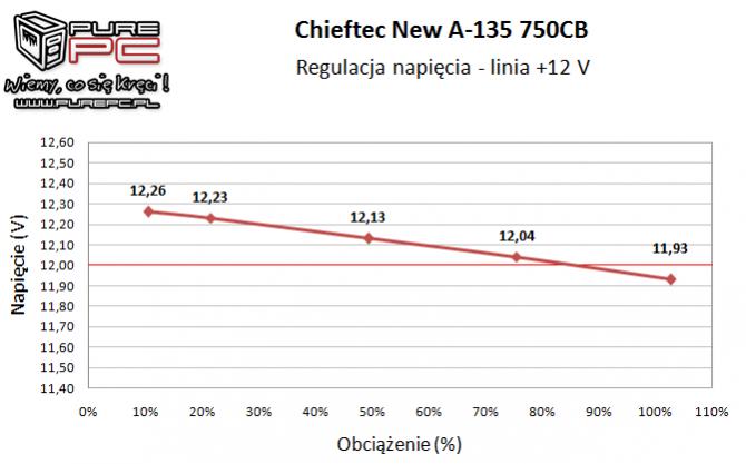 Test zasilacza Chieftec New A-135 APS-750CB -Niemiecki mocar [9]