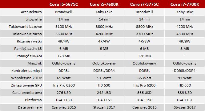 Broadwell niszczyciel - Test Core i5-5675C i Core i7-5775C [2]