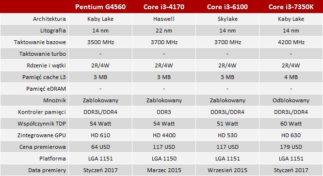 Test procesora Intel Pentium G4560 - Najlepszy z najtańszych [2]