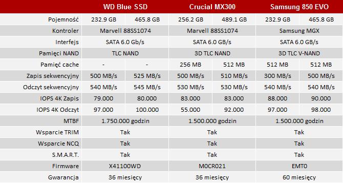 Test dysku WD Blue SSD 250 GB - Alternatywa dla dysku twarde [2]