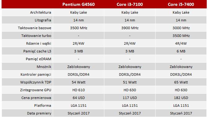 Radeon RX 470 na Pentium G4560, Core i3-7100 i Core i5-7400 [2]