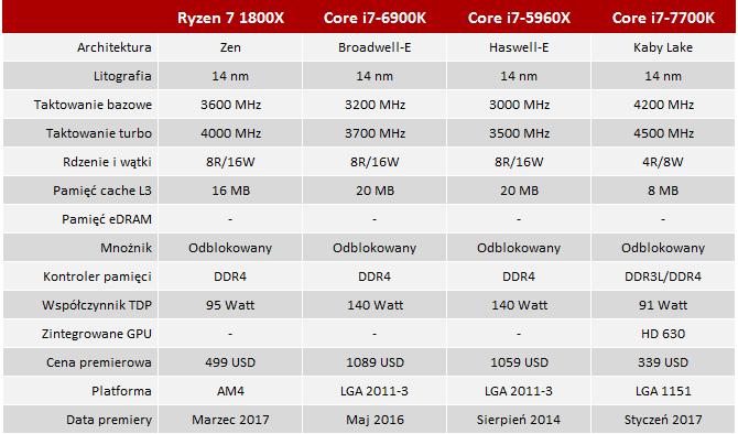 Premiera i test procesora AMD Ryzen R7 1800X - Dobra zmiana? [21]