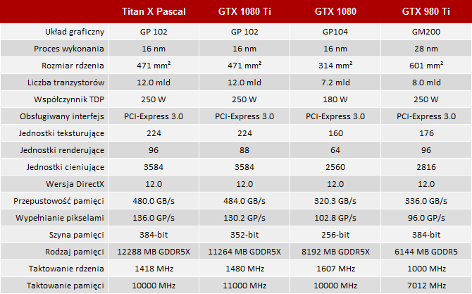 Test GeForce GTX 1080 Ti - Tańsza wersja Titan X Pascal [2]