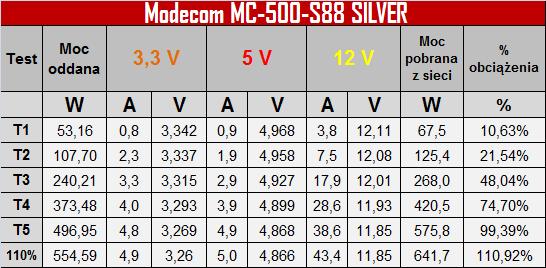 Test Modecom MC-500-S88 Silver - tani i wydajny zasilacz [4]
