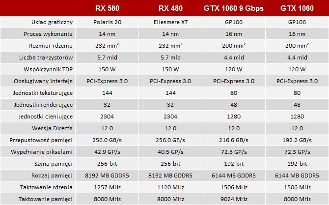 Test Radeon RX 580 vs GeForce GTX 1060 9 Gbps - MSI Gaming X [2]