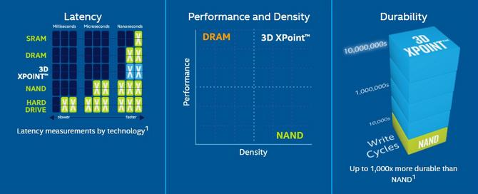 Intel Optane - Wszystko co trzeba wiedzieć o technologii [13]