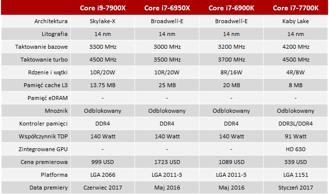 Test procesora Intel Core i9-7900X Skylake-X - Witaj LGA2066 [1]