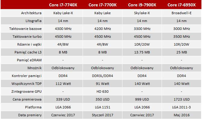 Test procesora Intel Core i7-7740X Kaby Lake-X - Prawie jak  [1]