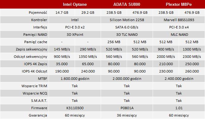 Test pamięci Intel Optane - Hybryda, która nareszcie działa? [2]