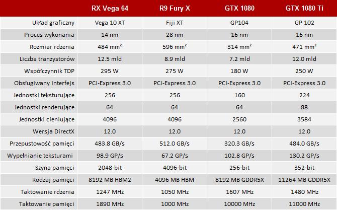 Radeon RX Vega 64 vs GeForce GTX 1080 - Test kart graficznych