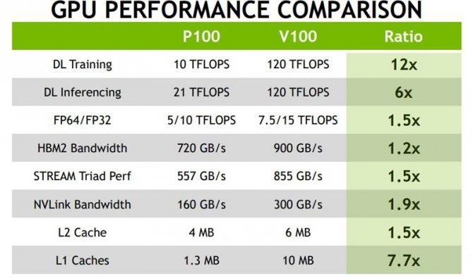 Tesla V100 Wydajność NVIDIA Volta w Geekbench robi wrażenie [2]