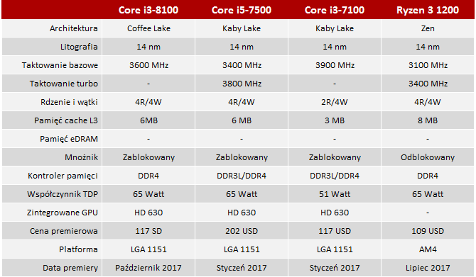 Test Intel Core i3-8100 - Core i5-7500 w cenie Core i3-7100? [2]
