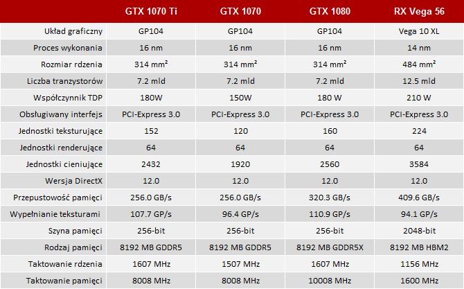Test NVIDIA GeForce GTX 1070 Ti - Nemezis Radeona RX Vega 56 [1]