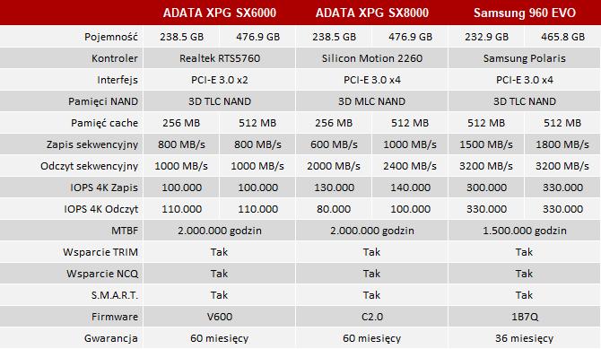 Test ADATA XPG SX6000 - Dysk SSD M.2 PCI-E w cenie SATA [3]