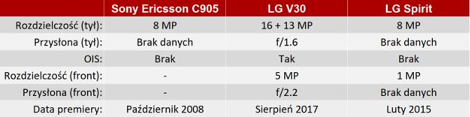 Sony Ericsson C905 - Jakie fotki robi telefon sprzed dekady? [nc19]