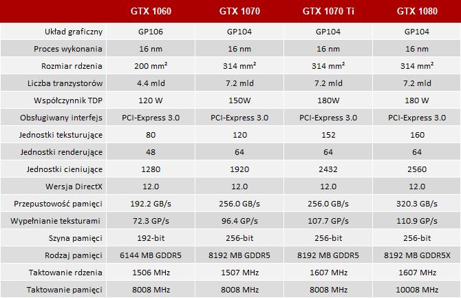 Inno3D iChill GeForce GTX 1060 X3 i GeForce GTX 1070 Ti X4 [1]