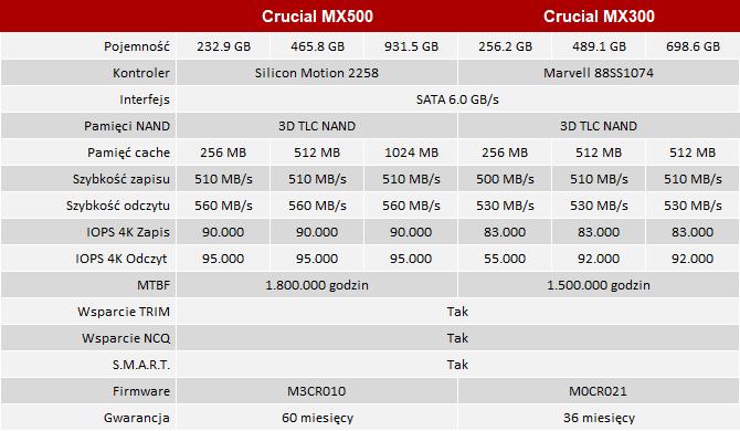 Test dysków Crucial MX500 - Mały krok naprzód względem MX300 [5]