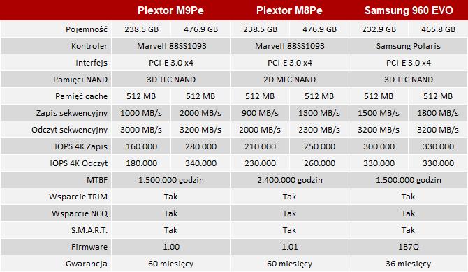 Test dysku SSD Plextor M9Pe M.2 pieruńsko szybkie maleństwo  [2]
