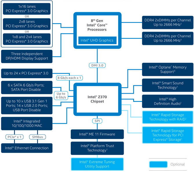Test ASUS Prime Z370-A - Tańsza wersja Strix Z370-F Gaming [1]