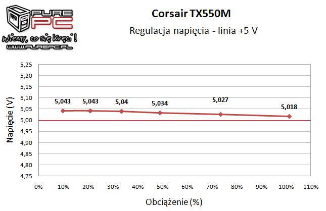 Test zasilacza Corsair TX550M 550W wydajny, cichy i niedrogi [12]